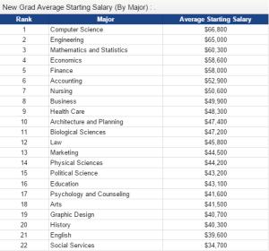 college salary5