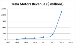 tsla-revenue_large