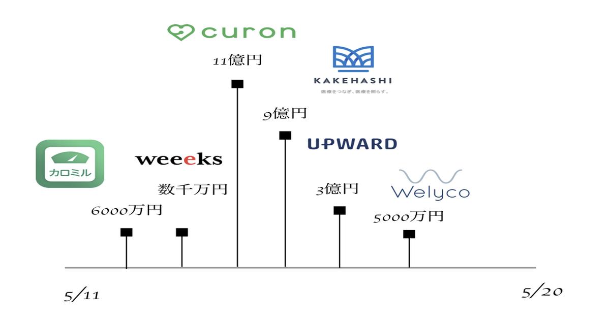 AI HealthTechの「Curon」が11億円調達!【AI】2018年5月 日本 国内の資金調達状況まとめ