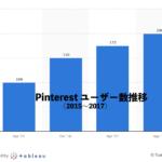 PinterestがIPO計画中&アルファベット好調のわけは?【3分でわかる海外資金調達ニュース】
