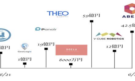 大型調達多数【AI,IOT,ロボティクス】 2018年6月末 日本国内の資金調達まとめ