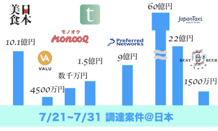 【FinTech】手数料0の証券取引アプリ提供会社が60億の資金調達【2桁調達多数】日本国内資金調達案件7/21-31まとめ