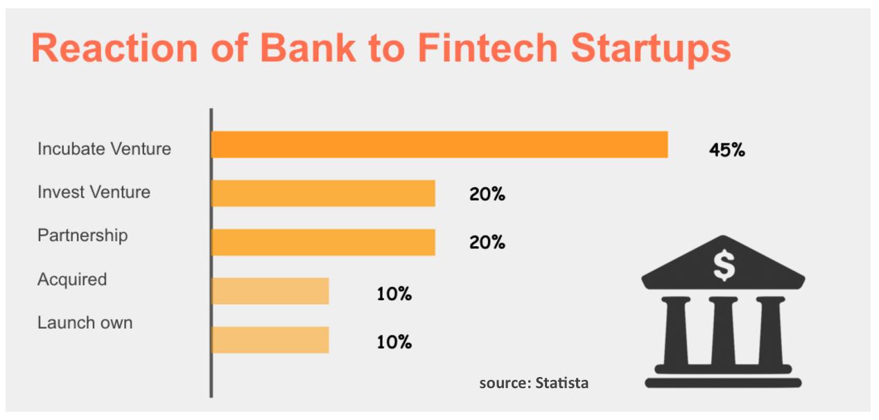 国外銀行のスタートアップとの関わり方 #金融市場