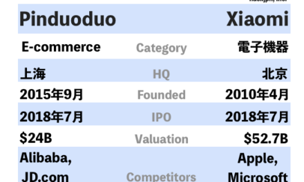 中国の話題のEC企業がIPO!UberEatsの新競合現る!?【3分で世界のビジネスがわかる海外資金調達ニュース】