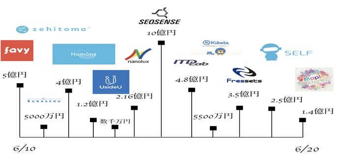 【特許技術投資案件多数】総額36億円以上の調達 2018年6月12-20 日本の資金調達状況まとめ
