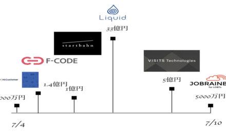 生体認証技術のLIQUIDが33億円の大型調達!2018年7月4-10日 日本国内の資金調達状況まとめ