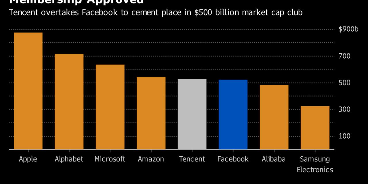 【時価総額でfacebookを上回る中国企業】テンセント社をスピード解説!